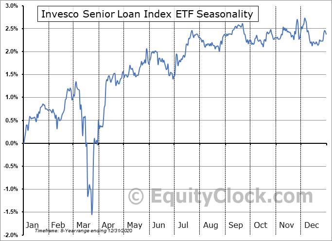 Invesco Senior Loan Index ETF (TSE:BKL/F.TO) Seasonality