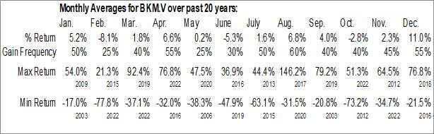 Monthly Seasonal Pacific Booker Minerals, Inc. (TSXV:BKM.V)