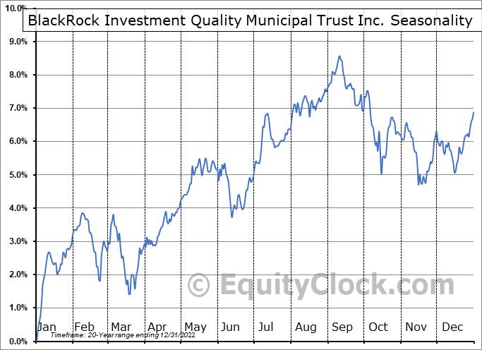 BlackRock Investment Quality Municipal Trust Inc. (NYSE:BKN) Seasonality