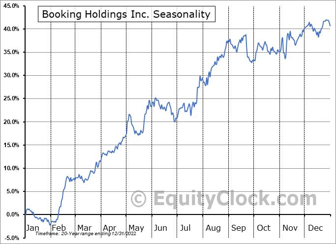 Booking Holdings Inc. (NASD:BKNG) Seasonal Chart