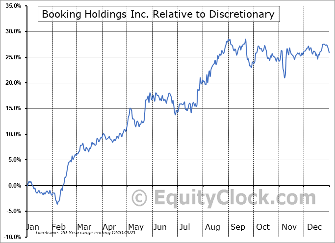 BKNG Relative to the Sector