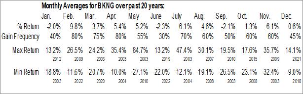 Monthly Seasonal Booking Holdings Inc. (NASD:BKNG)