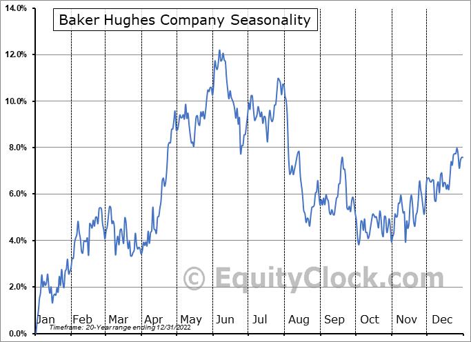 Baker Hughes Company (NYSE:BKR) Seasonality