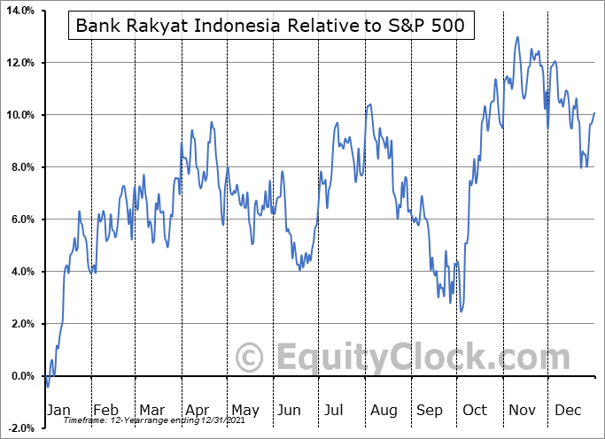 BKRKY Relative to the S&P 500