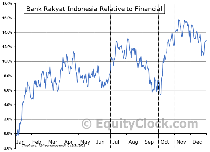 BKRKY Relative to the Sector