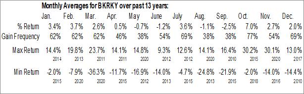 Monthly Seasonal Bank Rakyat Indonesia (OTCMKT:BKRKY)