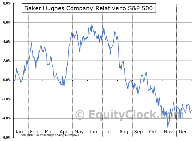 BKR Relative to the S&P 500
