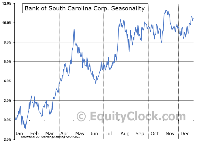 Bank of South Carolina Corp. (NASD:BKSC) Seasonal Chart