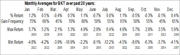Monthly Seasonal BlackRock Income Trust, Inc. (NYSE:BKT)