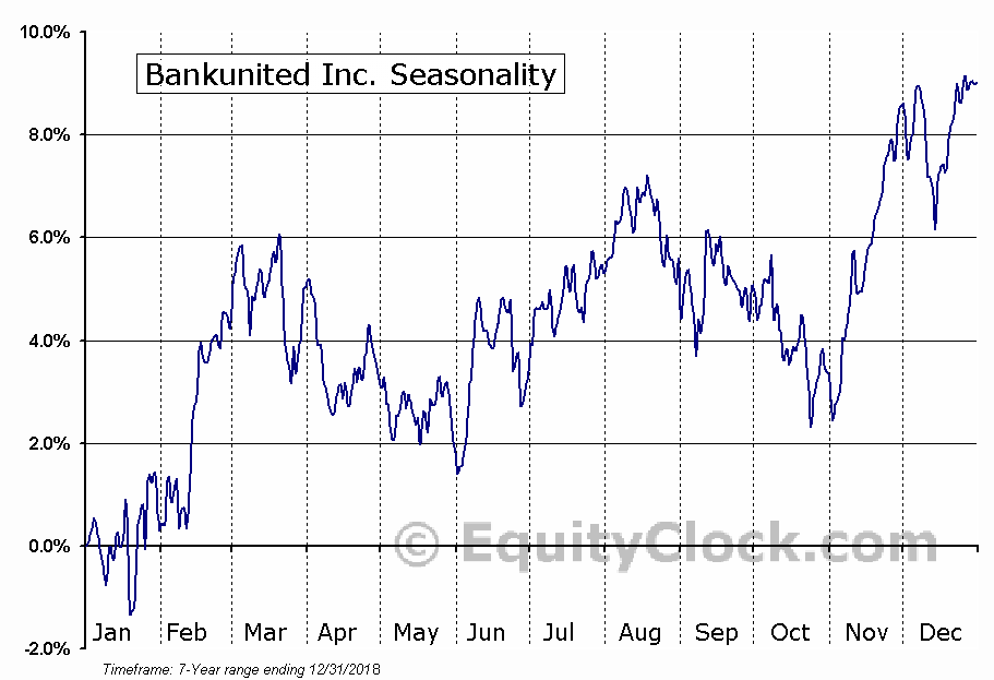 Bankunited Inc. (NYSE:BKU) Seasonal Chart