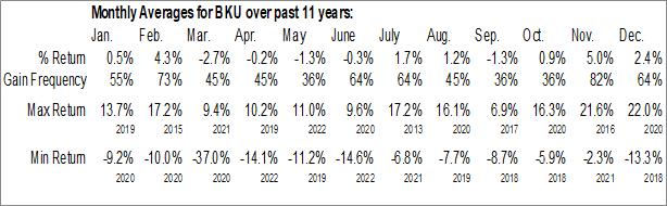 Monthly Seasonal Bankunited Inc. (NYSE:BKU)