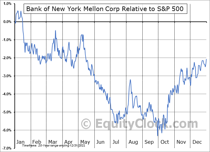 BK Relative to the S&P 500