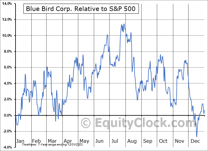 BLBD Relative to the S&P 500