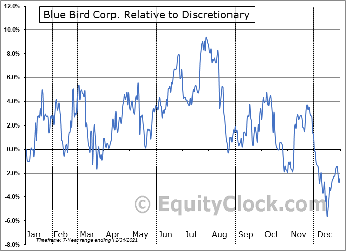 BLBD Relative to the Sector