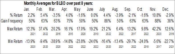 Monthly Seasonal Blue Bird Corp. (NASD:BLBD)