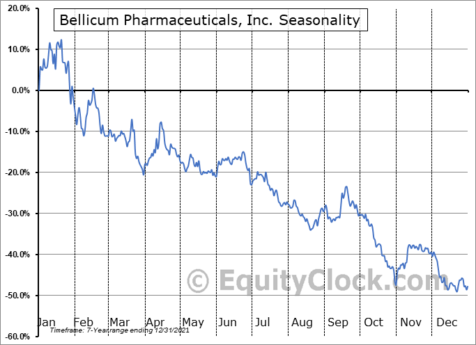Bellicum Pharmaceuticals, Inc. (NASD:BLCM) Seasonality