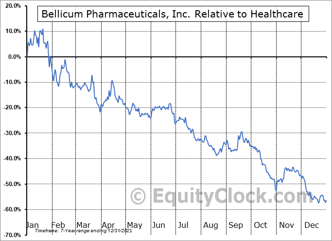 BLCM Relative to the Sector