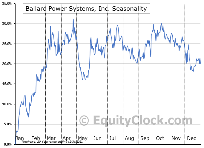 Ballard Power Systems, Inc. (TSE:BLDP.TO) Seasonal Chart