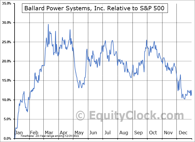 BLDP.TO Relative to the S&P 500