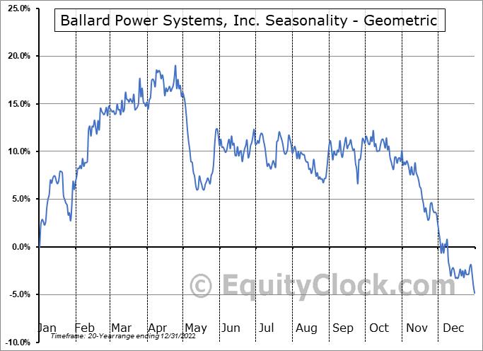 Ballard Power Systems, Inc. (TSE:BLDP.TO) Seasonality