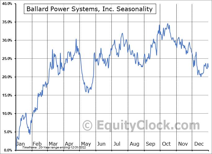 Ballard Power Systems, Inc. Seasonal Chart