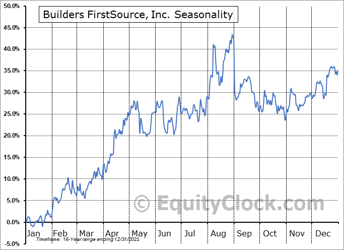 Builders FirstSource, Inc. Seasonal Chart