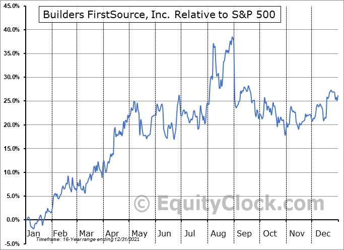 BLDR Relative to the S&P 500