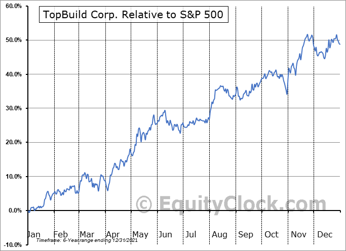 BLD Relative to the S&P 500