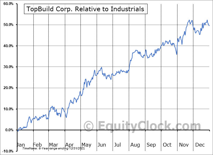 BLD Relative to the Sector