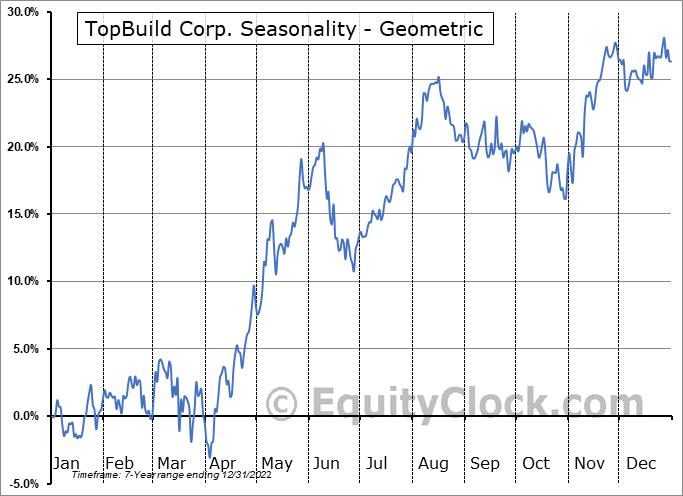 TopBuild Corp. (NYSE:BLD) Seasonality