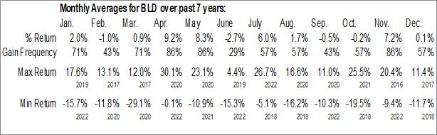 Monthly Seasonal TopBuild Corp. (NYSE:BLD)