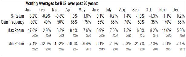Monthly Seasonal BlackRock Muni Income Fund (NYSE:BLE)