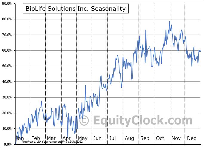 BioLife Solutions Inc. (NASD:BLFS) Seasonal Chart