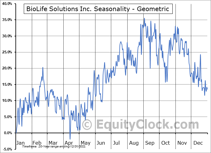 BioLife Solutions Inc. (NASD:BLFS) Seasonality