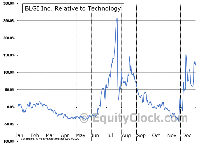 BLGI Relative to the Sector