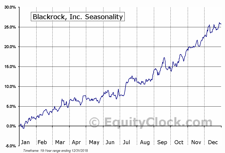 Blackrock, Inc. (NYSE:BLK) Seasonal Chart