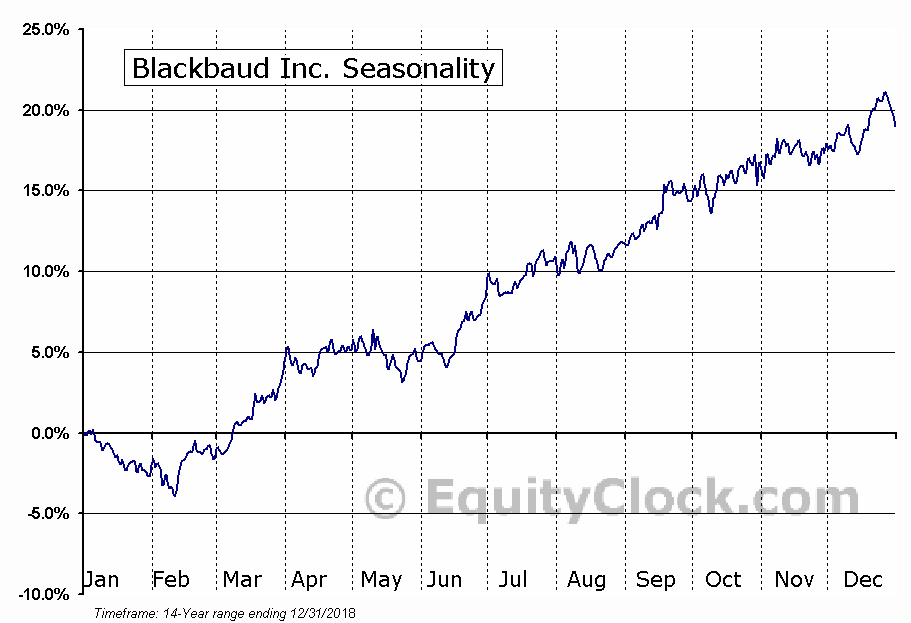 Blackbaud Inc. (NASD:BLKB) Seasonal Chart