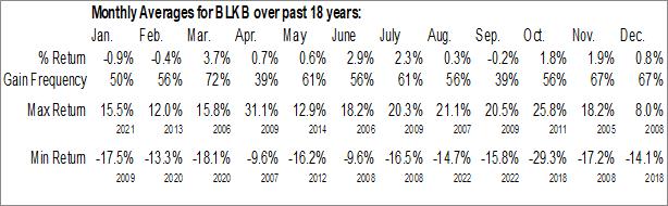Monthly Seasonal Blackbaud Inc. (NASD:BLKB)