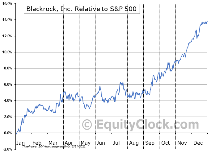 BLK Relative to the S&P 500