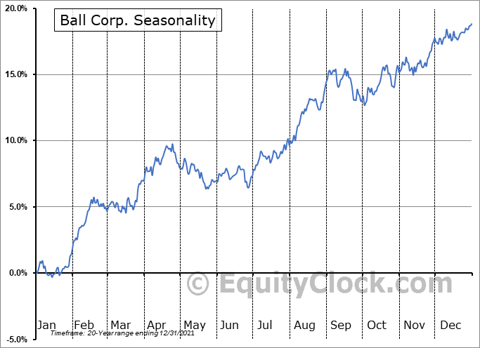Ball Corp. (NYSE:BLL) Seasonality