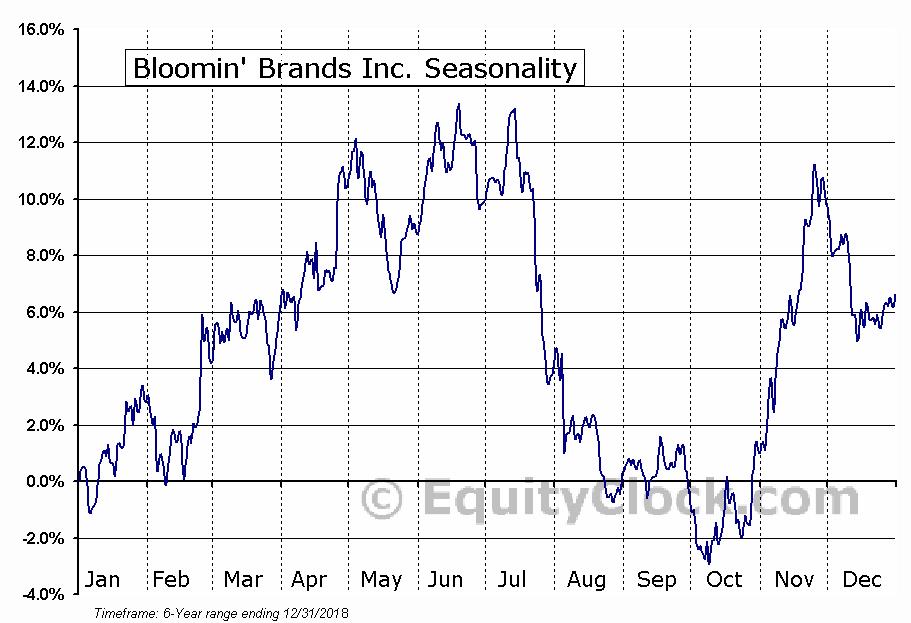 Bloomin' Brands Inc. (NASD:BLMN) Seasonal Chart