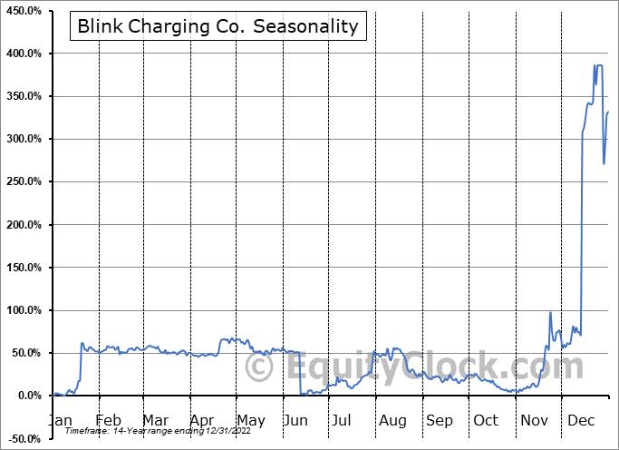Blink Charging Co. Seasonal Chart