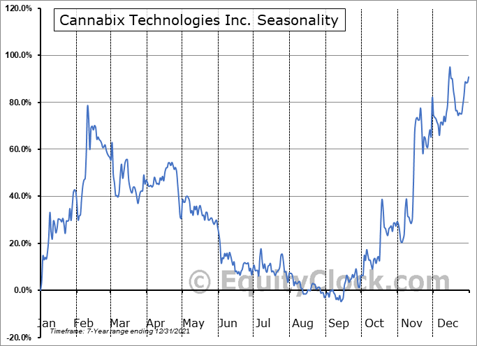 Cannabix Technologies Inc. (OTCMKT:BLOZF) Seasonality