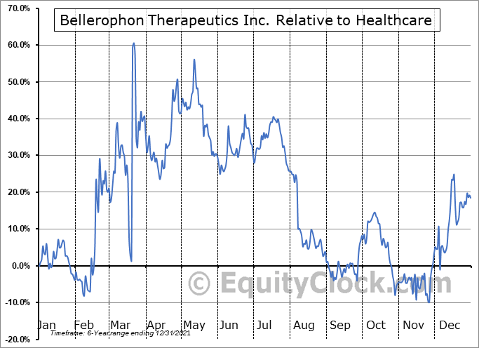BLPH Relative to the Sector