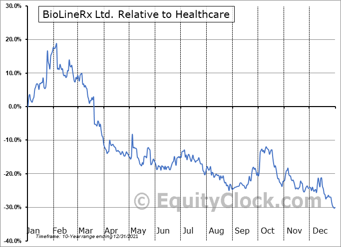 BLRX Relative to the Sector