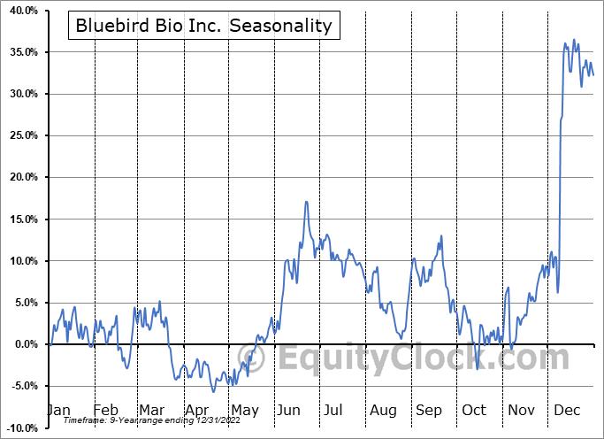 Bluebird Bio Inc. (NASD:BLUE) Seasonality