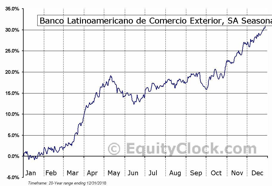 Banco Latinoamericano de Comercio (NYSE:BLX) Seasonal Chart