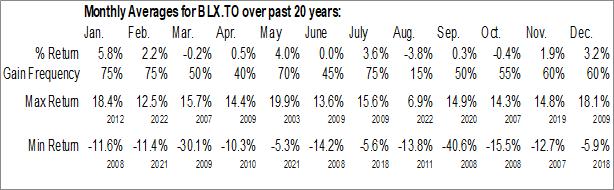 Monthly Seasonal Boralex, Inc. (TSE:BLX.TO)