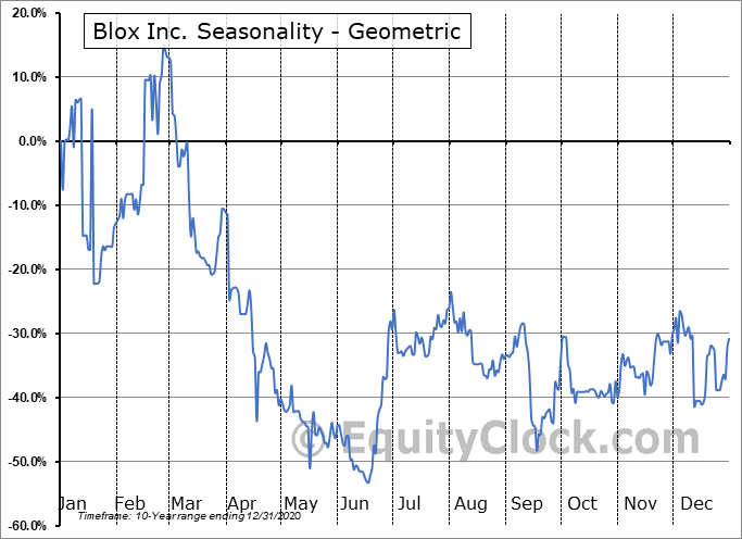 Blox Inc. (OTCMKT:BLXX) Seasonality