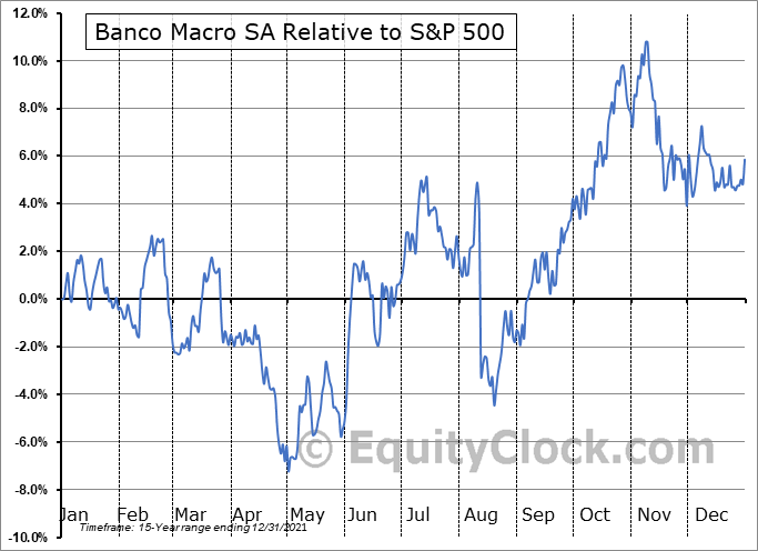 BMA Relative to the S&P 500